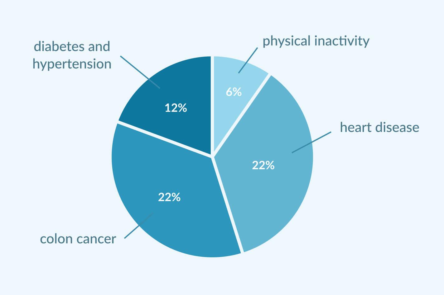 sedentary-lifestyle-diseases-in-percentage