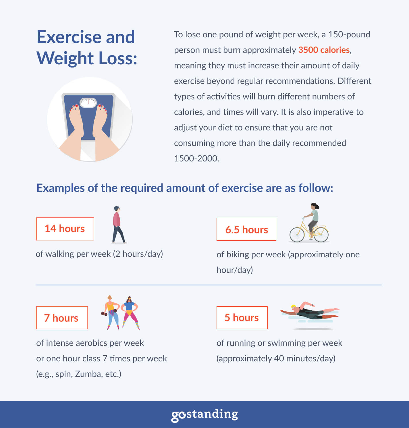 infographics-exercise-and-weight-loss