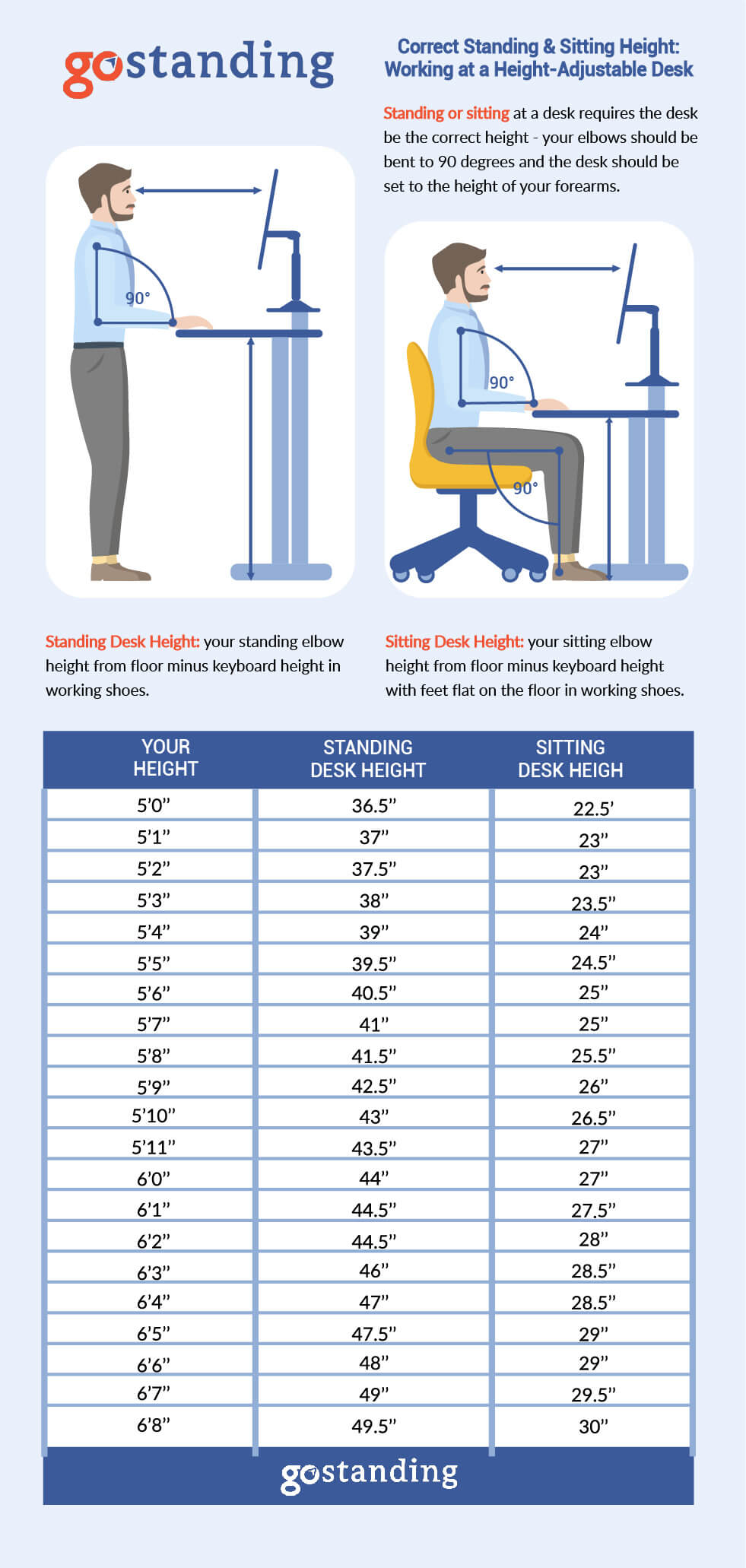 Correct standing desk height